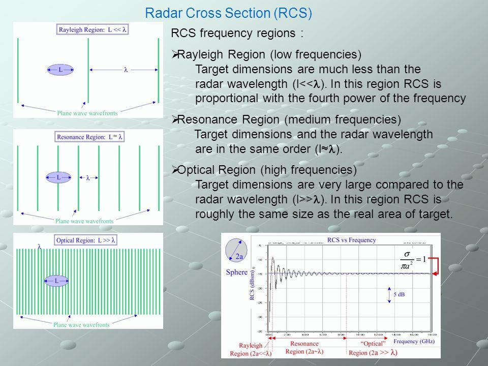 SINGLE – RCS of a PLATE SNRCS.INP 5 0.1 35 90 55 90.