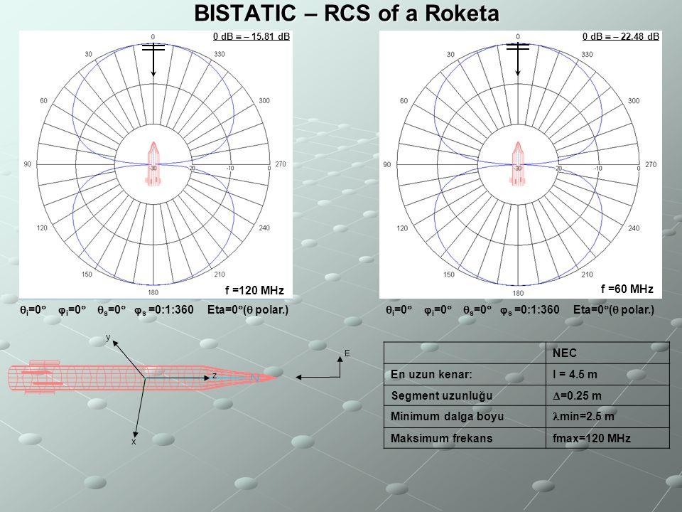 x y z E BISTATIC – RCS of a Roketa NEC En uzun kenar:l = 4.5 m Segment uzunluğu  =0.25 m Minimum dalga boyu min=2.5 m Maksimum frekansfmax=120 MHz BI