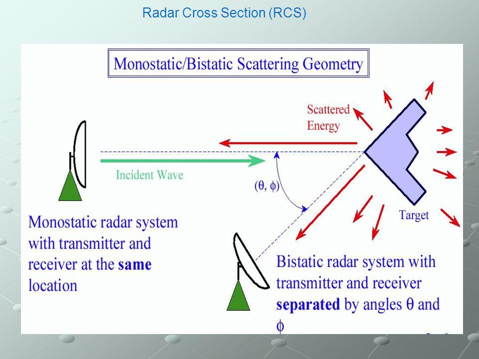BISTATIC – RCS of a 4 Element Vertical Array NEC 0 dB   4.99 dB  i =90   i =0   s =90   s =0:1:360 Eta=0  (  polar.) x y z E BIRCS 30 dB  –0.86 dB l =2 f =1.5 GHz BIRCS.INP 3.4 35 90 55 90.