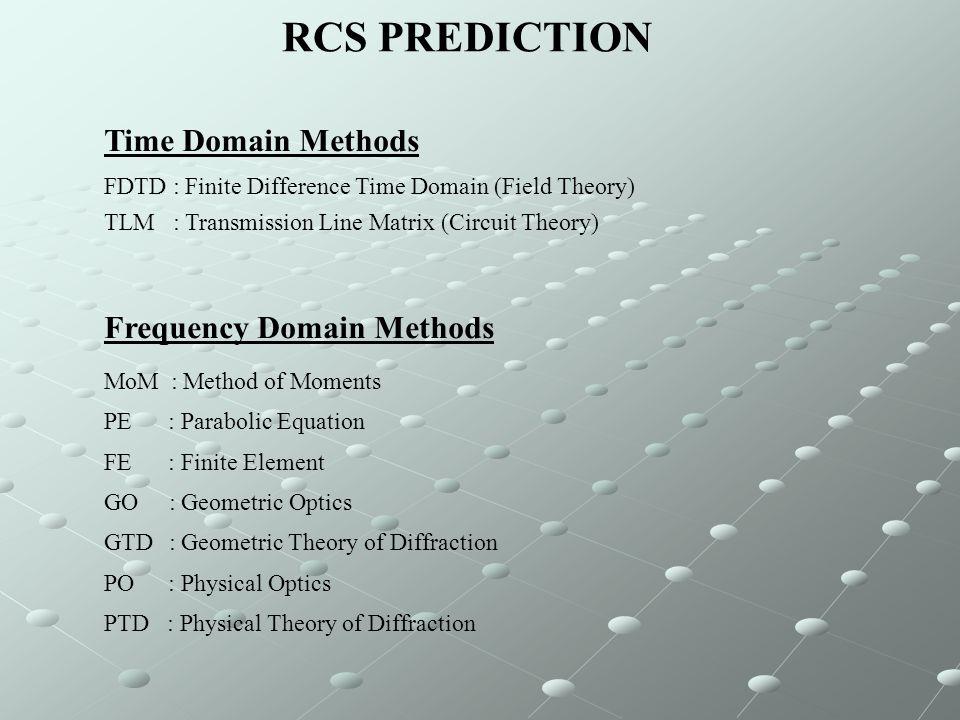 SINGLE – RCS of a Square Trihedral  i =  s =45   i =  s =45    Geometric Optics F-SNRCSNEC 635 segments En uzun kenar:l=40 cm Segment uzunluğu  =1cm  =4 cm Minimum dalga boyu min =10 cm min =40 cm Maksimum frekansf max =3 GHzf max =750 MHz x y z E - - - : FDTD : GO -.-.-.