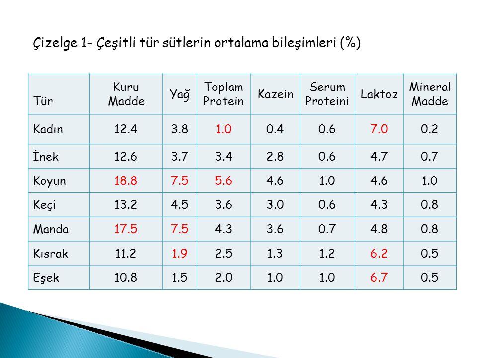 Çizelge 1- Çeşitli tür sütlerin ortalama bileşimleri (%) Tür Kuru Madde Yağ Toplam Protein Kazein Serum Proteini Laktoz Mineral Madde Kadın12.43.81.00
