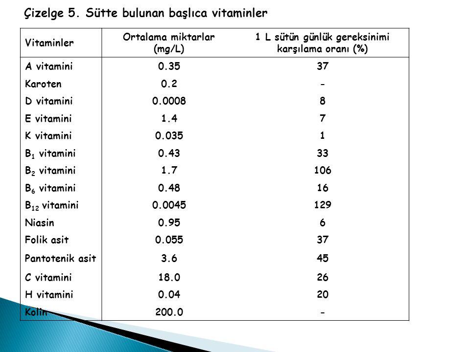 Çizelge 5. Sütte bulunan başlıca vitaminler Vitaminler Ortalama miktarlar (mg/L) 1 L sütün günlük gereksinimi karşılama oranı (%) A vitamini0.3537 Kar