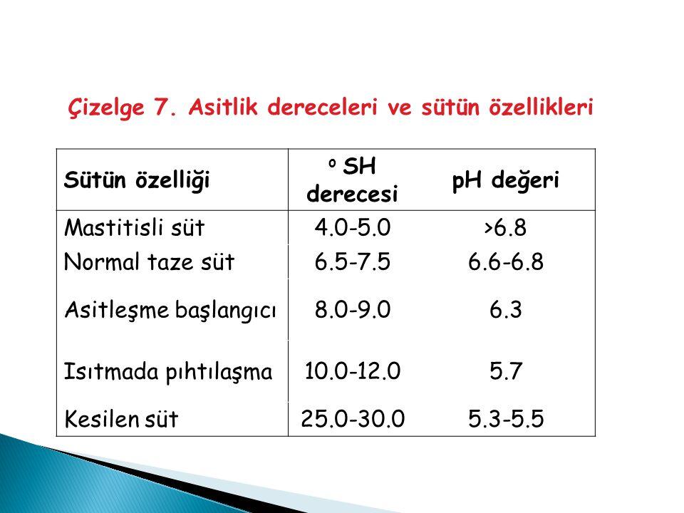 Çizelge 7. Asitlik dereceleri ve sütün özellikleri Sütün özelliği o SH derecesi pH değeri Mastitisli süt4.0-5.0>6.8 Normal taze süt6.5-7.56.6-6.8 Asit