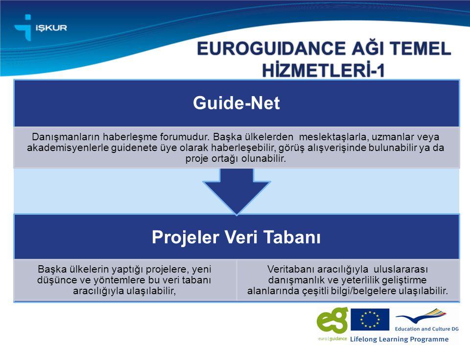 EUROGUIDANCE AĞI TEMEL HİZMETLERİ-1 Projeler Veri Tabanı Başka ülkelerin yaptığı projelere, yeni düşünce ve yöntemlere bu veri tabanı aracılığıyla ulaşılabilir, Veritabanı aracılığıyla uluslararası danışmanlık ve yeterlilik geliştirme alanlarında çeşitli bilgi/belgelere ulaşılabilir.