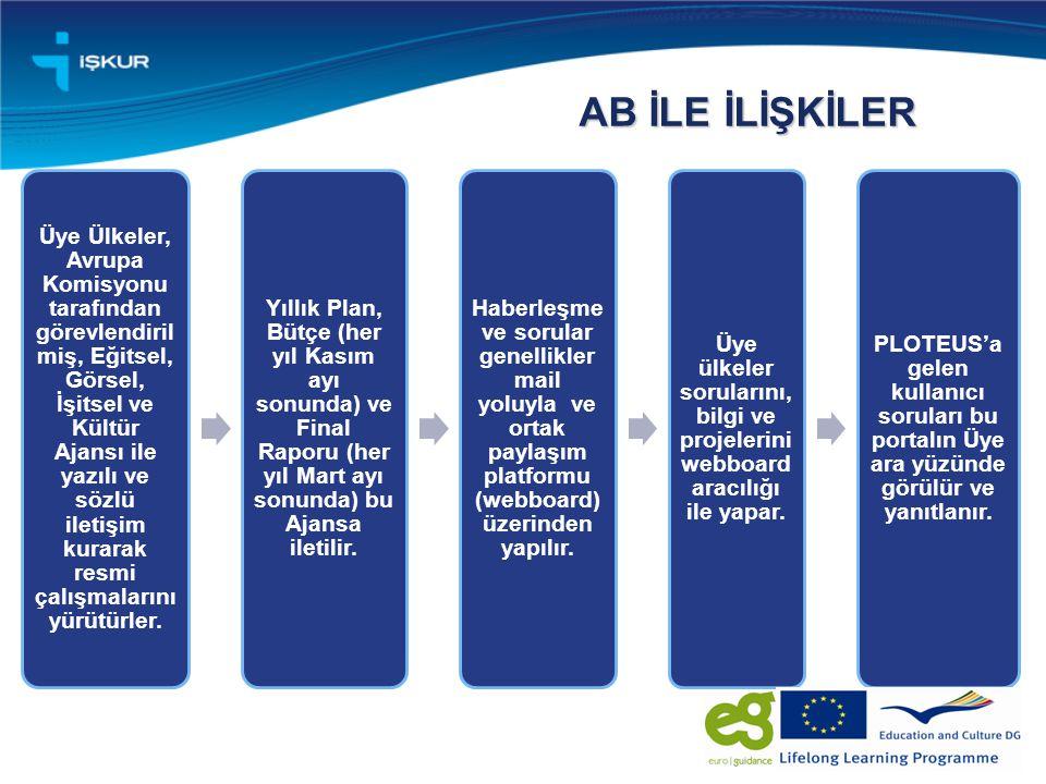 AB İLE İLİŞKİLER Üye Ülkeler, Avrupa Komisyonu tarafından görevlendiril miş, Eğitsel, Görsel, İşitsel ve Kültür Ajansı ile yazılı ve sözlü iletişim kurarak resmi çalışmalarını yürütürler.