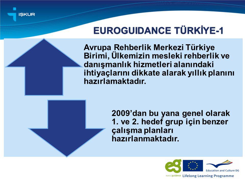 EUROGUIDANCE TÜRKİYE-1 Avrupa Rehberlik Merkezi Türkiye Birimi, Ülkemizin mesleki rehberlik ve danışmanlık hizmetleri alanındaki ihtiyaçlarını dikkate alarak yıllık planını hazırlamaktadır.