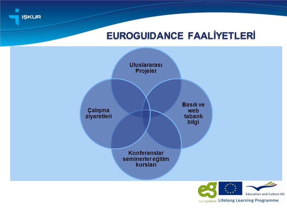 EUROGUIDANCE FAALİYETLERİ Uluslararası Projeler Basılı ve web tabanlı bilgi Konferanslar seminerler eğitim kursları Çalışma ziyaretleri
