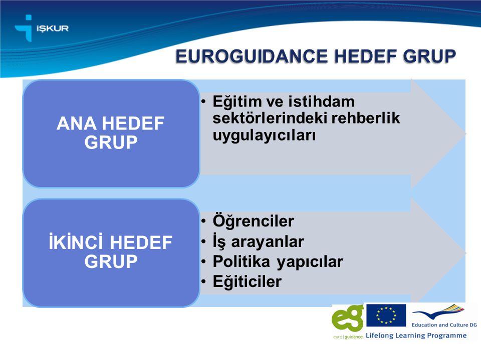 EUROGUIDANCE HEDEF GRUP Eğitim ve istihdam sektörlerindeki rehberlik uygulayıcıları ANA HEDEF GRUP Öğrenciler İş arayanlar Politika yapıcılar Eğiticiler İKİNCİ HEDEF GRUP
