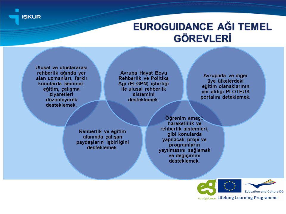 EUROGUIDANCE AĞI TEMEL GÖREVLERİ Ulusal ve uluslararası rehberlik ağında yer alan uzmanları, farklı konularda seminer, eğitim, çalışma ziyaretleri düzenleyerek desteklemek.