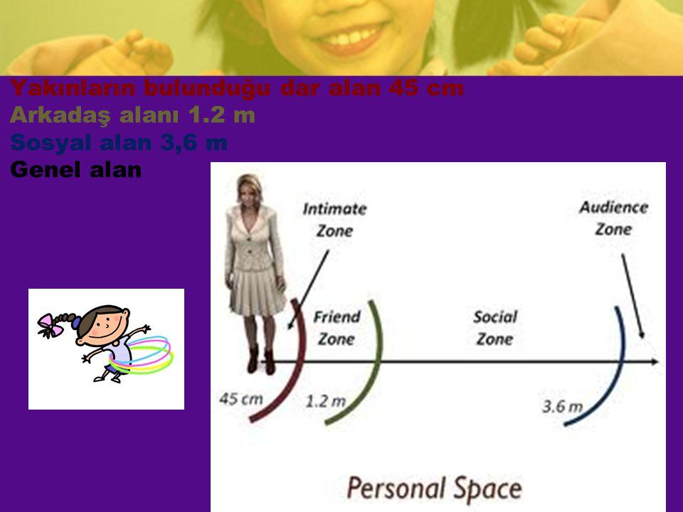 Yakınların bulunduğu dar alan 45 cm Arkadaş alanı 1.2 m Sosyal alan 3,6 m Genel alan