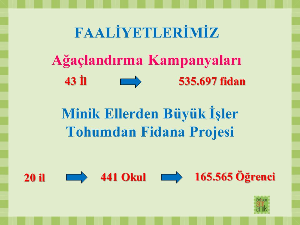 FAALİYETLERİMİZ Ağaçlandırma Kampanyaları 43 İl 535.697 fidan Minik Ellerden Büyük İşler Tohumdan Fidana Projesi 20 il 165.565 Öğrenci 441 Okul 441 Ok