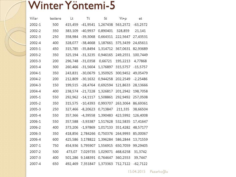 Winter Yöntemi-5 15.04.2015Pazarlıo ğ lu YıllartestereLtTtStYt+pet 2002-1500415,459-41,95411,267438563,2572-63,2572 2002-2350383,109-40,99370,89040132