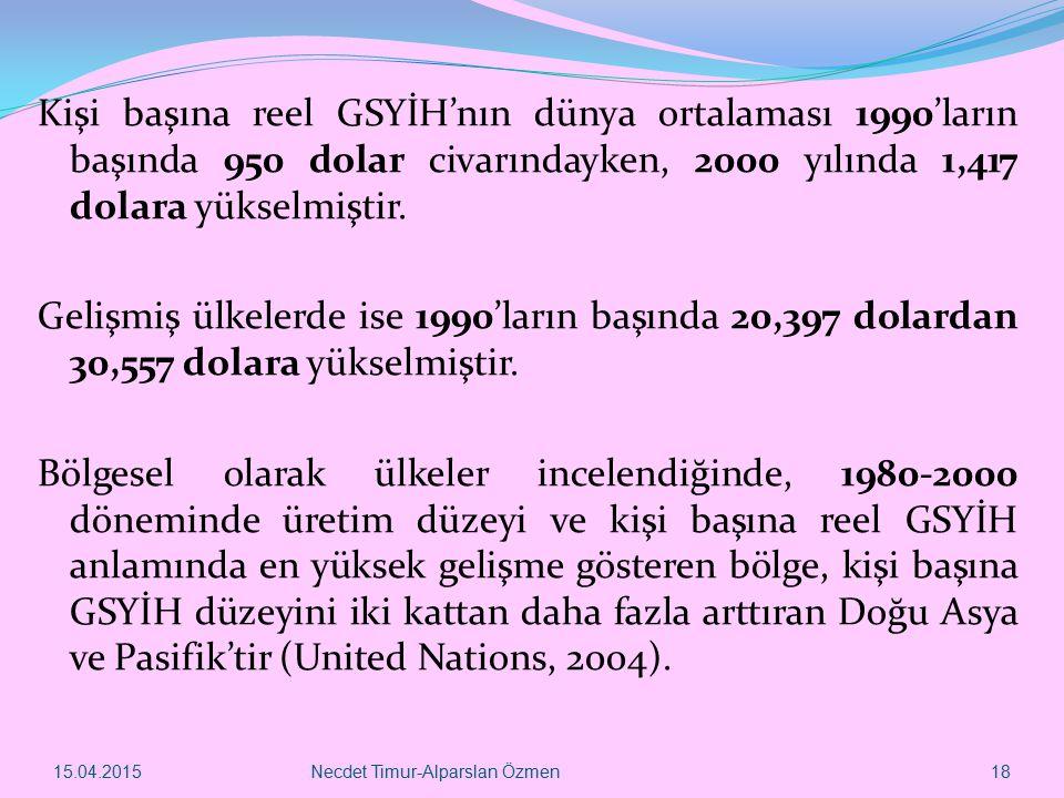 15.04.2015Necdet Timur-Alparslan Özmen 18 Kişi başına reel GSYİH'nın dünya ortalaması 1990'ların başında 950 dolar civarındayken, 2000 yılında 1,417 d