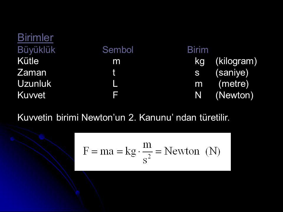 Birimler BüyüklükSembolBirim Kütle m kg (kilogram) Zaman t s(saniye) Uzunluk L m (metre) Kuvvet F N(Newton) Kuvvetin birimi Newton'un 2. Kanunu' ndan