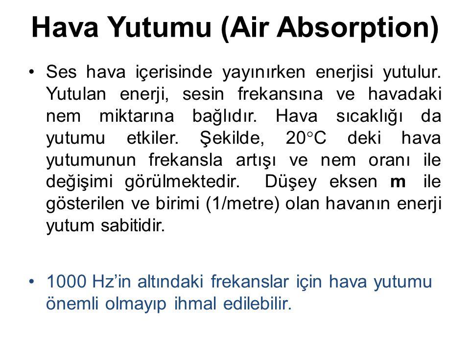 Hava Yutumu (Air Absorption) Ses hava içerisinde yayınırken enerjisi yutulur. Yutulan enerji, sesin frekansına ve havadaki nem miktarına bağlıdır. Hav