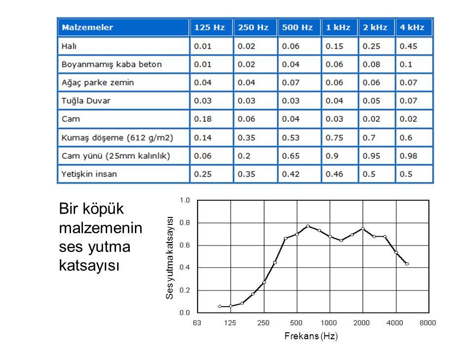 Diğer frekanslardaki yankı sürelerinin belirlenmesi için Tf/T500 Oranları