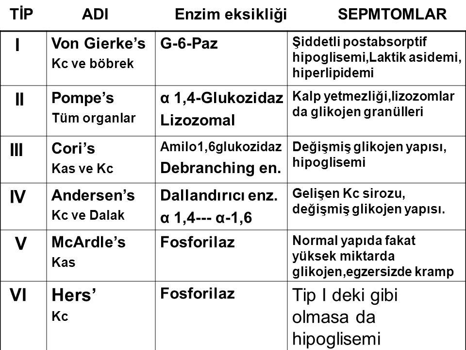 I Von Gierke's Kc ve böbrek G-6-Paz Şiddetli postabsorptif hipoglisemi,Laktik asidemi, hiperlipidemi II Pompe's Tüm organlar α 1,4-Glukozidaz Lizozoma