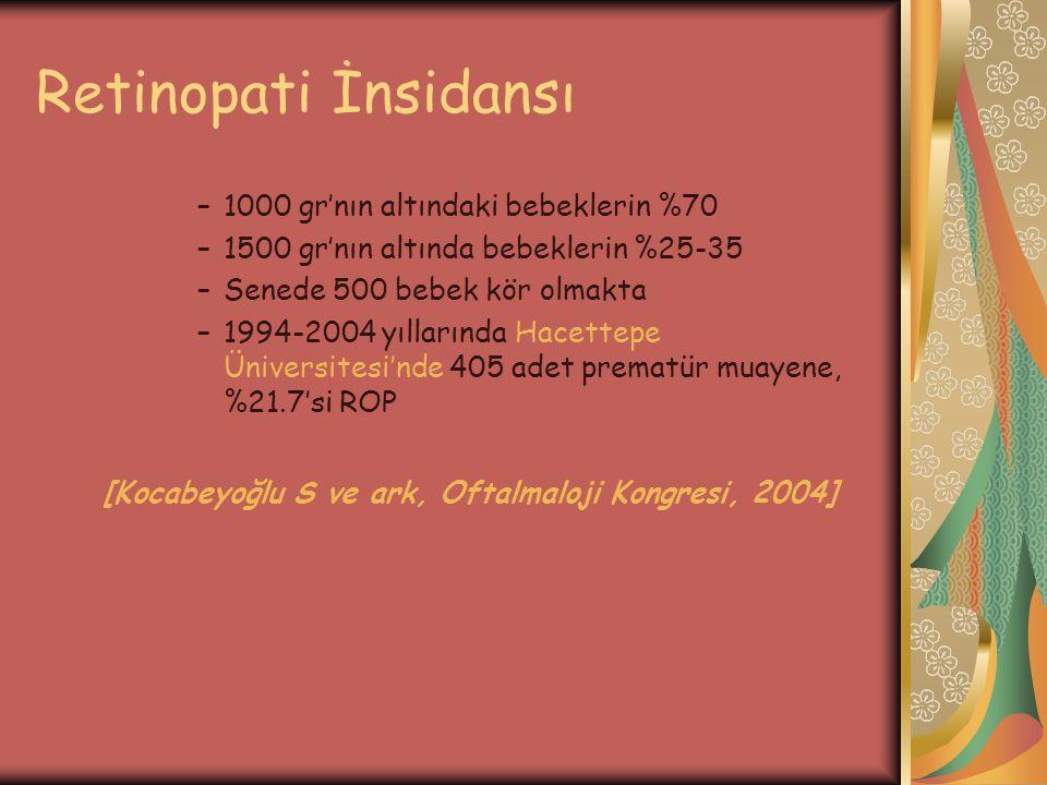 Retinopati İnsidansı –1000 gr'nın altındaki bebeklerin %70 –1500 gr'nın altında bebeklerin %25-35 –Senede 500 bebek kör olmakta –1994-2004 yıllarında