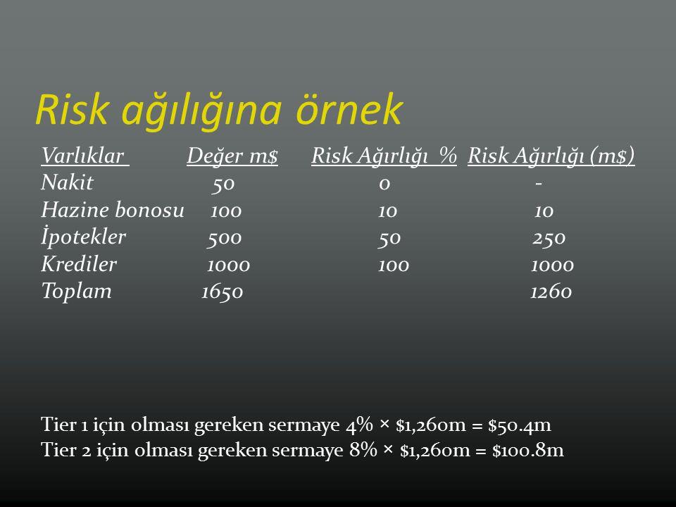Risk ağılığına örnek Varlıklar Değer m$Risk Ağırlığı % Risk Ağırlığı (m$) Nakit 500 - Hazine bonosu 100 10 10 İpotekler 500 50 250 Krediler 1000100 10