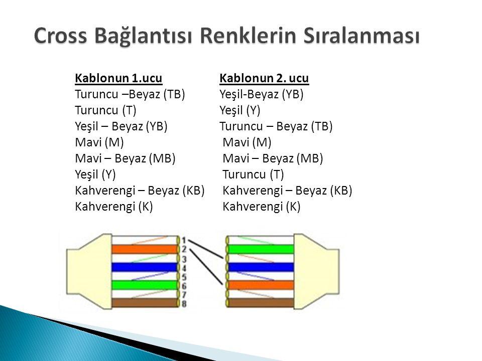 Kablonun 1.ucu Kablonun 2. ucu Turuncu –Beyaz (TB) Yeşil-Beyaz (YB) Turuncu (T) Yeşil (Y) Yeşil – Beyaz (YB) Turuncu – Beyaz (TB) Mavi (M) Mavi – Beya