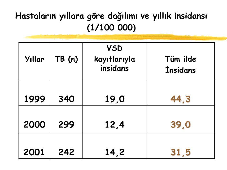 Hastaların yıllara göre dağılımı ve yıllık insidansı (1/100 000) Y ı llarTB (n) VSD kayıtlarıyla insidans Tüm ilde İnsidans 199934019,044,3 200029912,439,0 200124214,231,5