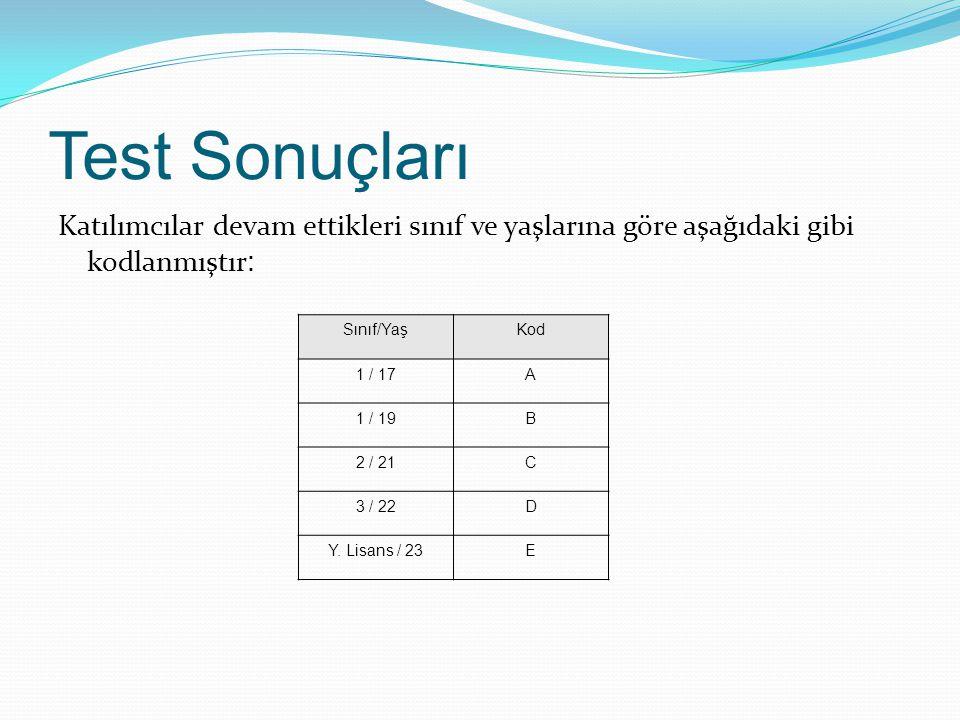 Test Sonuçları Katılımcılar devam ettikleri sınıf ve yaşlarına göre aşağıdaki gibi kodlanmıştır : Sınıf/YaşKod 1 / 17A 1 / 19B 2 / 21C 3 / 22D Y.