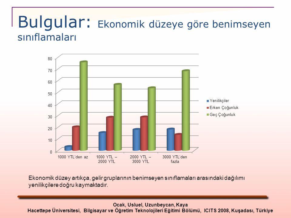 Bulgular: Ekonomik düzeye göre benimseyen sınıflamaları Ekonomik düzey artıkça, gelir gruplarının benimseyen sınıflamaları arasındaki dağılımı yenilik