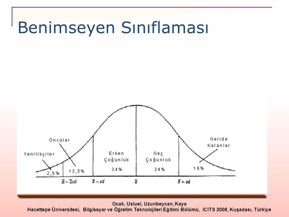 Benimseyen Sınıflaması Ocak, Usluel, Uzunbeycan, Kaya Hacettepe Üniversitesi, Bilgisayar ve Öğretim Teknolojileri Eğitimi Bölümü, ICITS 2008, Kuşadası