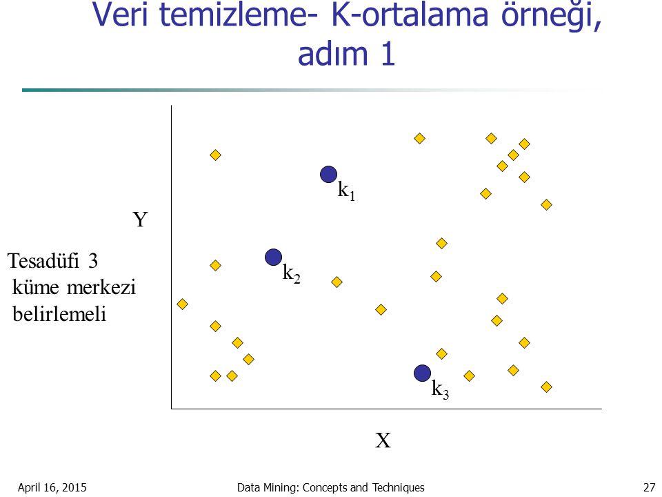 April 16, 2015Data Mining: Concepts and Techniques27 Veri temizleme- K-ortalama örneği, adım 1 k1k1 k2k2 k3k3 X Y Tesadüfi 3 küme merkezi belirlemeli