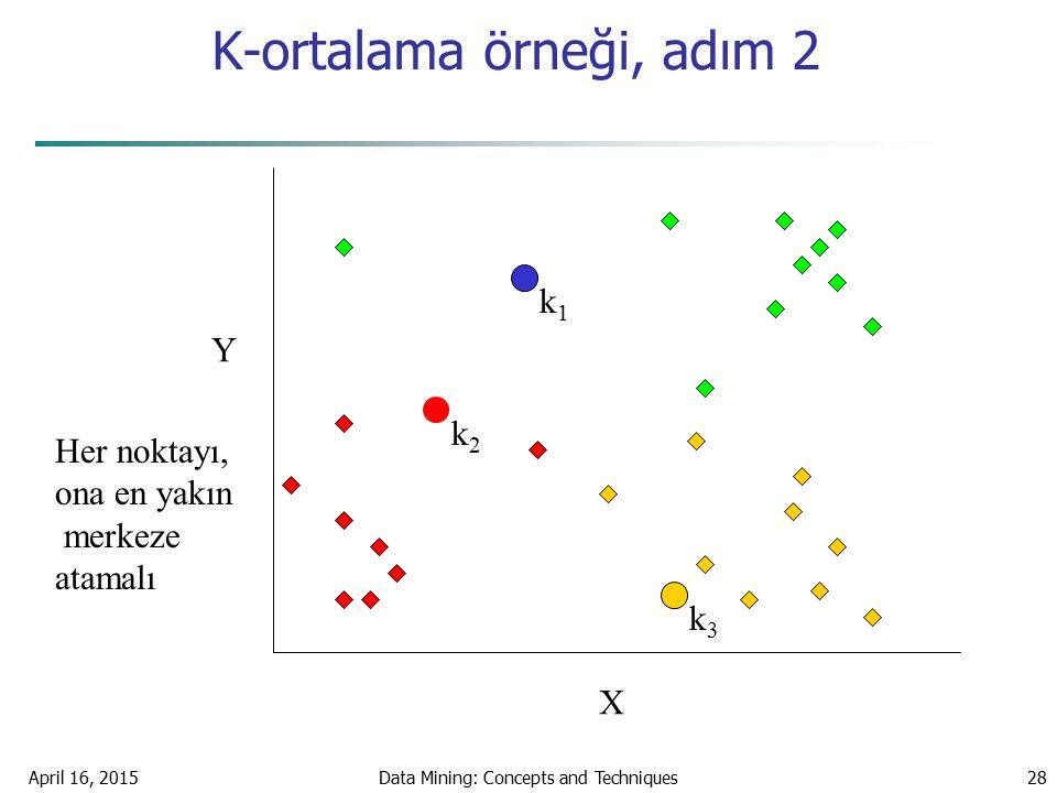 April 16, 2015Data Mining: Concepts and Techniques28 K-ortalama örneği, adım 2 k1k1 k2k2 k3k3 X Y Her noktayı, ona en yakın merkeze atamalı