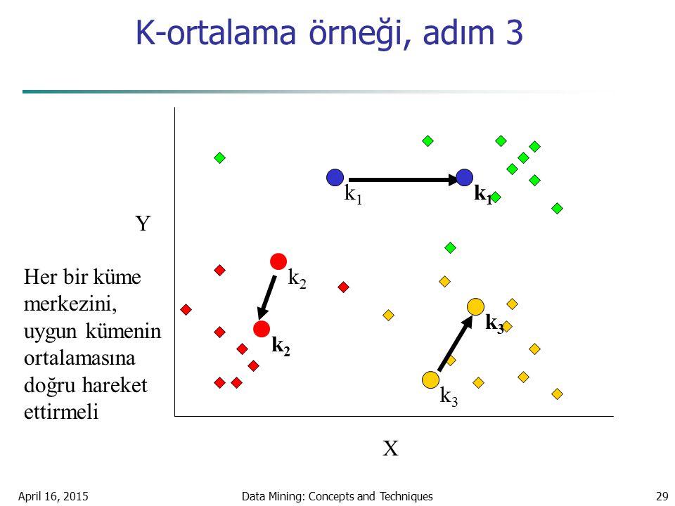 April 16, 2015Data Mining: Concepts and Techniques29 K-ortalama örneği, adım 3 X Y Her bir küme merkezini, uygun kümenin ortalamasına doğru hareket et