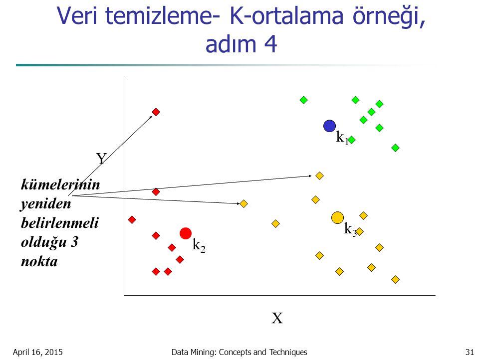 April 16, 2015Data Mining: Concepts and Techniques31 Veri temizleme- K-ortalama örneği, adım 4 X Y kümelerinin yeniden belirlenmeli olduğu 3 nokta k1k