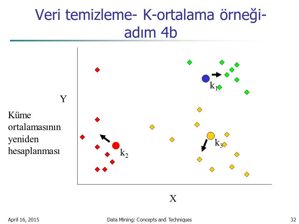 April 16, 2015Data Mining: Concepts and Techniques32 Veri temizleme- K-ortalama örneği- adım 4b X Y Küme ortalamasının yeniden hesaplanması k1k1 k3k3