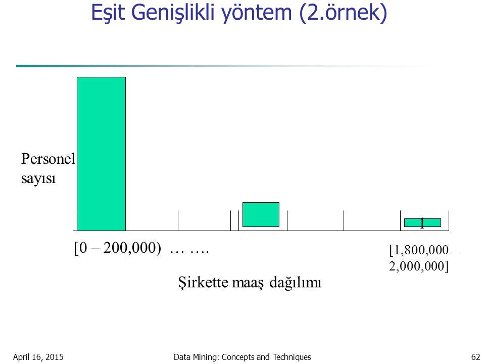 April 16, 2015Data Mining: Concepts and Techniques62 Eşit Genişlikli yöntem (2.örnek) [0 – 200,000) … …. 1 Personel sayısı Şirkette maaş dağılımı [1,8
