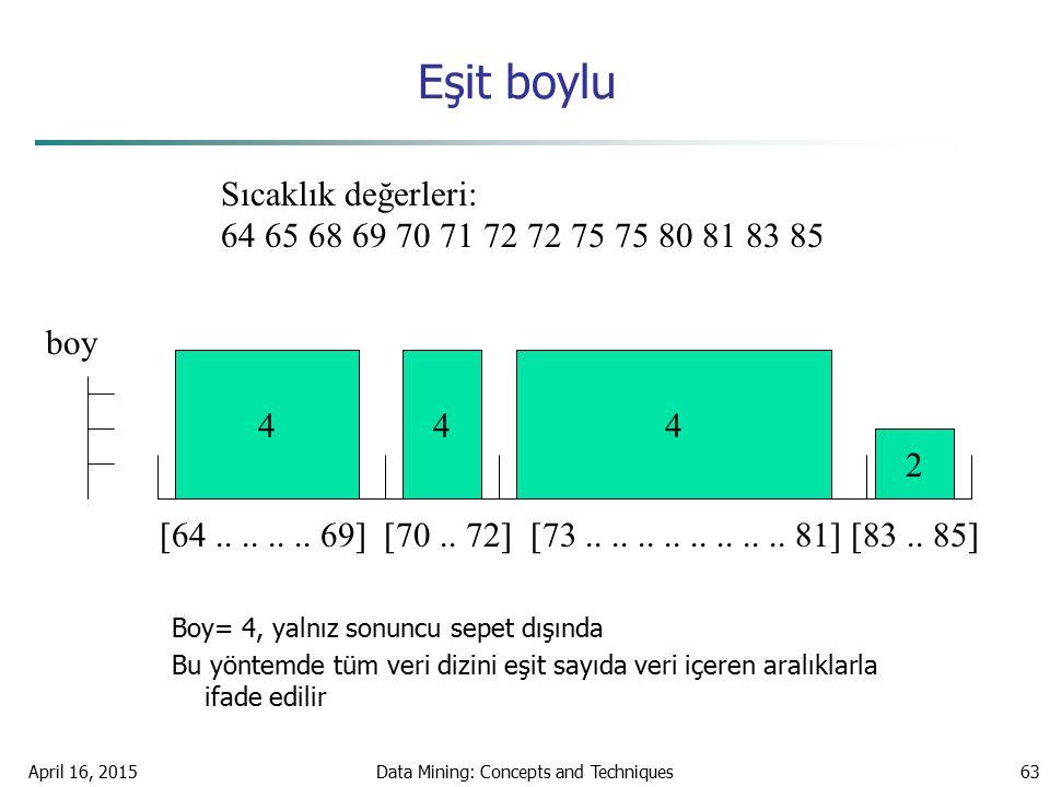 April 16, 2015Data Mining: Concepts and Techniques63 Eşit boylu Boy= 4, yalnız sonuncu sepet dışında Bu yöntemde tüm veri dizini eşit sayıda veri içer