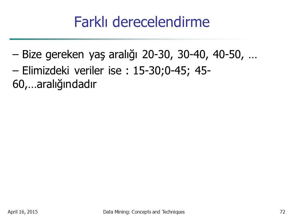 Farklı derecelendirme – Bize gereken yaş aralığı 20-30, 30-40, 40-50, … – Elimizdeki veriler ise : 15-30;0-45; 45- 60,…aralığındadır April 16, 2015Dat
