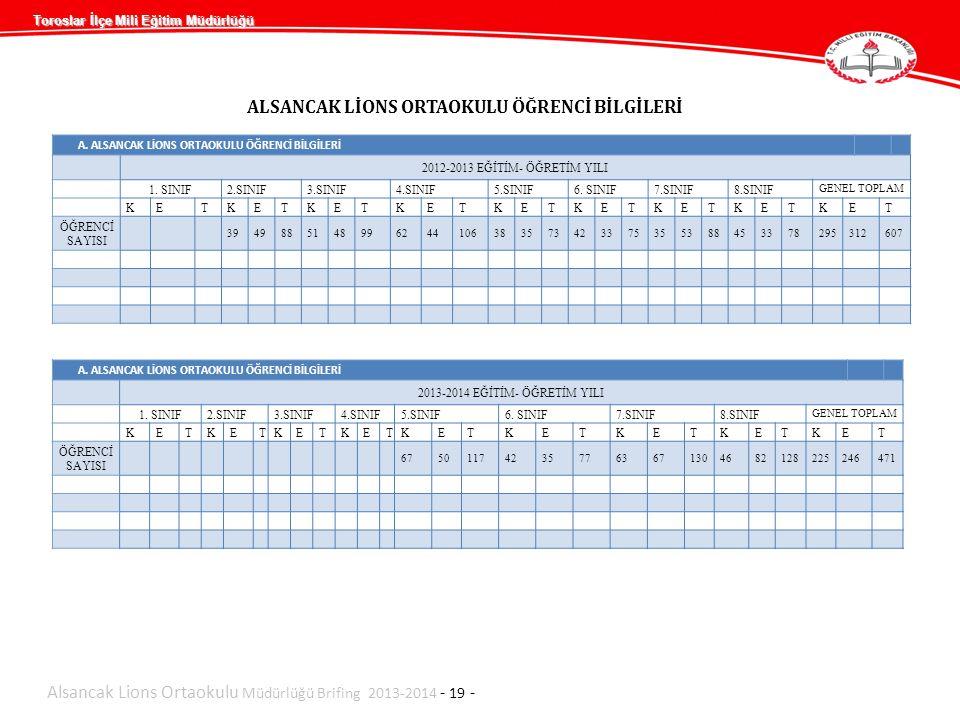 ALSANCAK LİONS ORTAOKULU ÖĞRENCİ BİLGİLERİ Alsancak Lions Ortaokulu Müdürlüğü Brifing 2013-2014 - 19 - A. ALSANCAK LİONS ORTAOKULU ÖĞRENCİ BİLGİLERİ 2