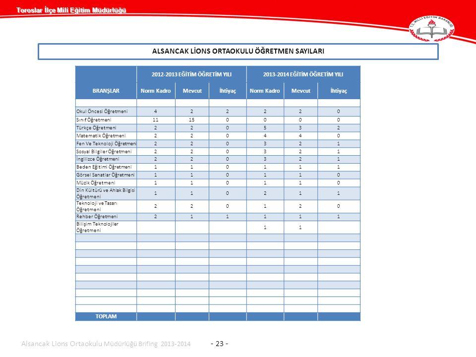 Toroslar İlçe Mili Eğitim Müdürlüğü ALSANCAK LİONS ORTAOKULU ÖĞRETMEN SAYILARI 2012-2013 EĞİTİM ÖĞRETİM YILI2013-2014 EĞİTİM ÖĞRETİM YILI BRANŞLARNorm