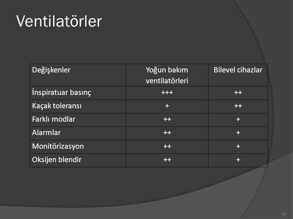 Ventilatörler 15 Değişkenler Yoğun bakım ventilatörleri Bilevel cihazlar İnspiratuar basınç+++++ Kaçak toleransı+++ Farklı modlar+++ Alarmlar+++ Monit