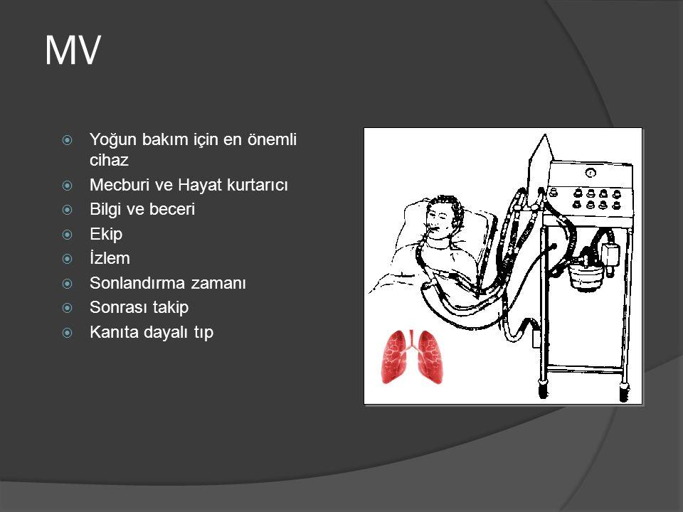 +/-  Gaz alış-verişinin düzeltilmesi  Solunum kas zayıflığını düzeltilmesi  Sepsisde kas harabiyetinin önlenmesi  Şokda solunum kaslarının aşırı çalışmasının önlenmesiyle (respiratuar steal) hayati organlara kan akımının düzenlenmesi  Aşırı bir gerilme  Yapısal değişiklikler  Gaz alış verişinde bozulma  İnflamatuar aktivasyon  Organ yetmezliği  Ölüm Enfeksiyon ○ VİP ○ Sinüzit Ventilatöre bağlı akciğer hasarı (VBAH) ○ Barotravma ○ Volutravma ○ Atelektravma ○ Biotravma Diafragma disfonksiyonu ○ Diafragma kas inaktivitesi ve zayıflığı Atelektazi Kalp-damar Böbrek Mide Trakeal harabiyet Oksijen toksisitesi Sedasyon Plansız ekstübasyon