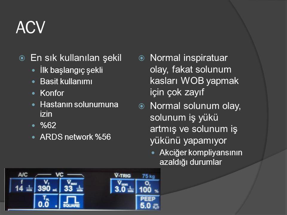 ACV  En sık kullanılan şekil İlk başlangıç şekli Basit kullanımı Konfor Hastanın solunumuna izin %62 ARDS network %56  Normal inspiratuar olay, faka
