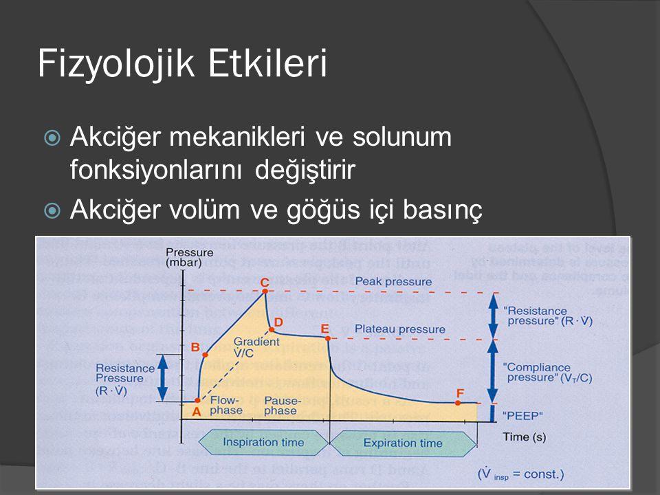 Fizyolojik Etkileri  Akciğer mekanikleri ve solunum fonksiyonlarını değiştirir  Akciğer volüm ve göğüs içi basınç