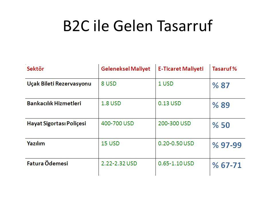 B2C ile Gelen Tasarruf