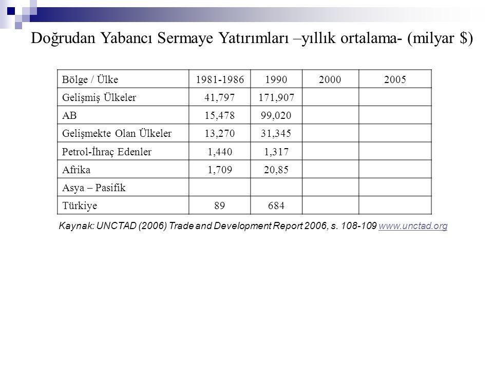 Doğrudan Yabancı Sermaye Yatırımları –yıllık ortalama- (milyar $) Bölge / Ülke1981-1986199020002005 Gelişmiş Ülkeler41,797171,907 AB 15,47899,020 Geli