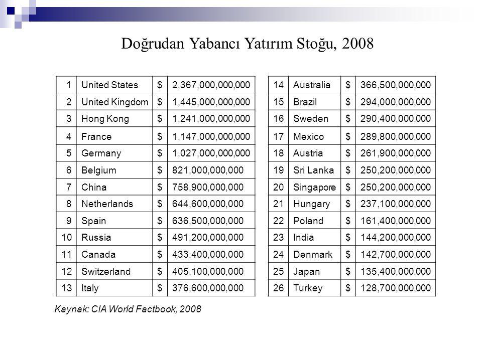 1 United States$2,367,000,000,000 14 Australia$366,500,000,000 2 United Kingdom$1,445,000,000,000 15 Brazil$294,000,000,000 3 Hong Kong$1,241,000,000,