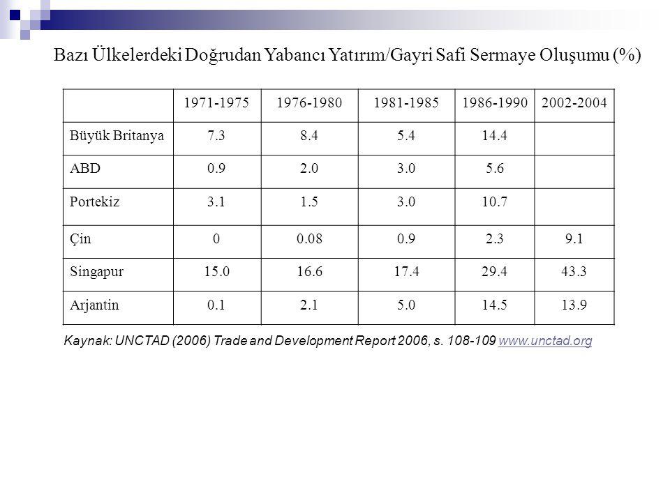 Bazı Ülkelerdeki Doğrudan Yabancı Yatırım/Gayri Safi Sermaye Oluşumu (%) 1971-19751976-19801981-19851986-19902002-2004 Büyük Britanya7.38.45.414.4 ABD