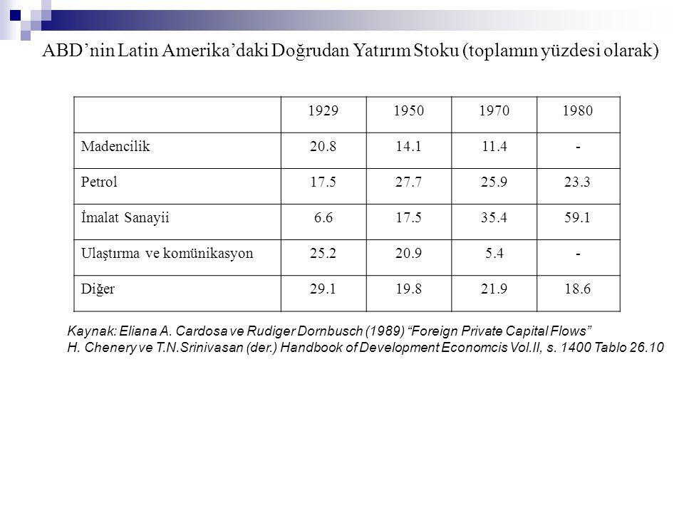ABD'nin Latin Amerika'daki Doğrudan Yatırım Stoku (toplamın yüzdesi olarak) 1929195019701980 Madencilik20.814.111.4- Petrol17.527.725.923.3 İmalat San
