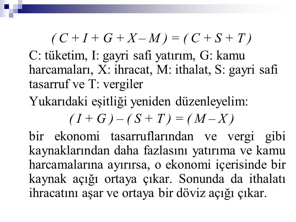 ( C + I + G + X – M ) = ( C + S + T ) C: tüketim, I: gayri safi yatırım, G: kamu harcamaları, X: ihracat, M: ithalat, S: gayri safi tasarruf ve T: ver