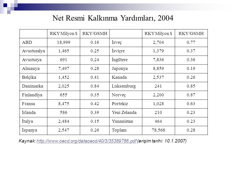 Net Resmi Kalkınma Yardımları, 2004 RKY Milyon $RKY/GSMHRKY Milyon $RKY/GSMH ABD18,9990.16İsveç2,7040.77 Avusturalya1,4650.25İsviçre1,3790.37 Avustury