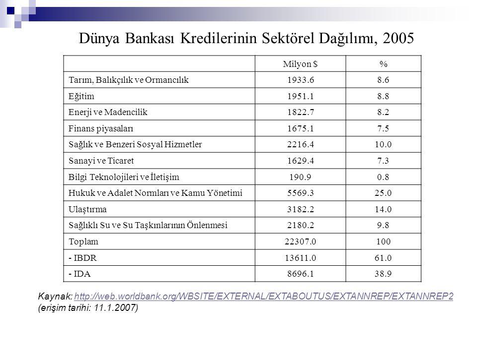 Dünya Bankası Kredilerinin Sektörel Dağılımı, 2005 Milyon $% Tarım, Balıkçılık ve Ormancılık1933.68.6 Eğitim1951.18.8 Enerji ve Madencilik1822.78.2 Fi